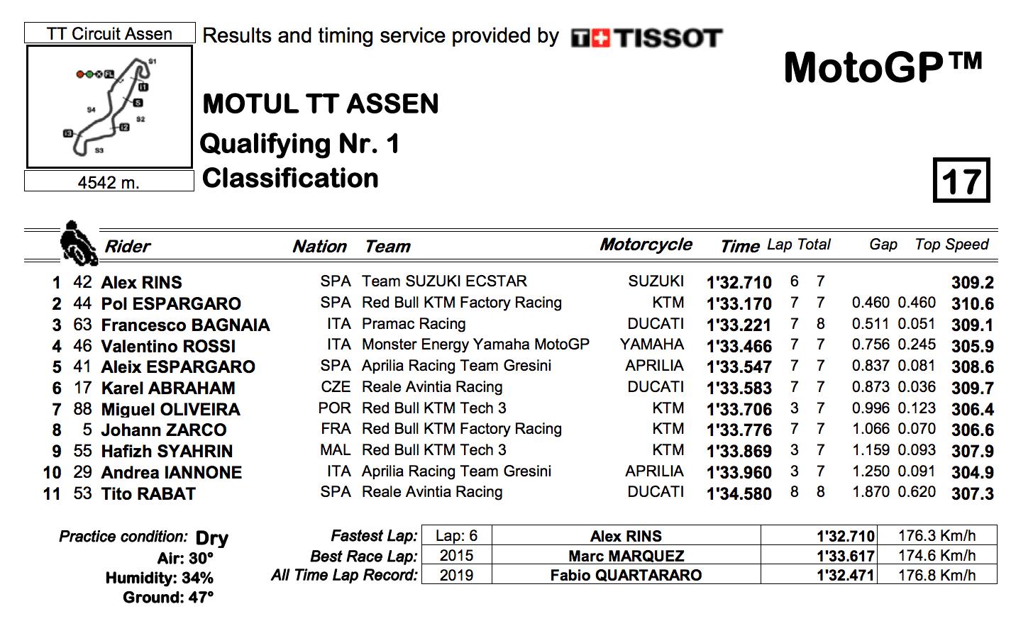 MotoGP2019オランダGP Q1結果