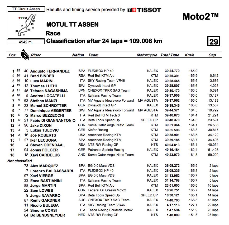 Moto2 2019オランダGP 決勝レース結果
