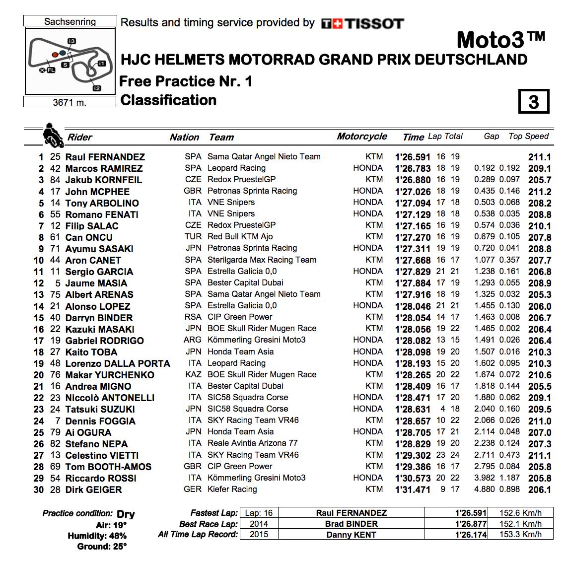 Moto3 2019ドイツGP FP1結果