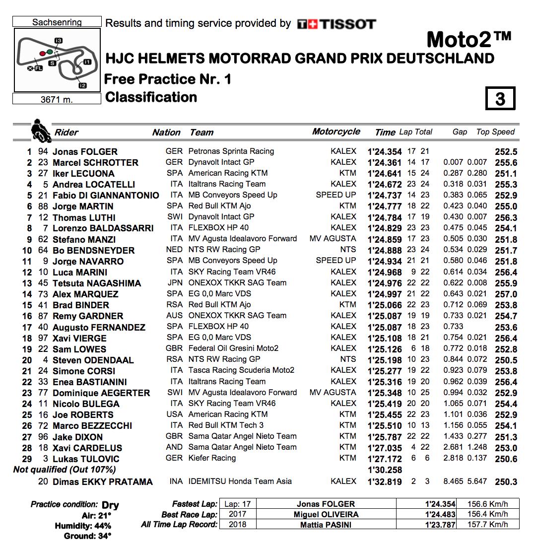 Moto2 2019ドイツGP FP1結果