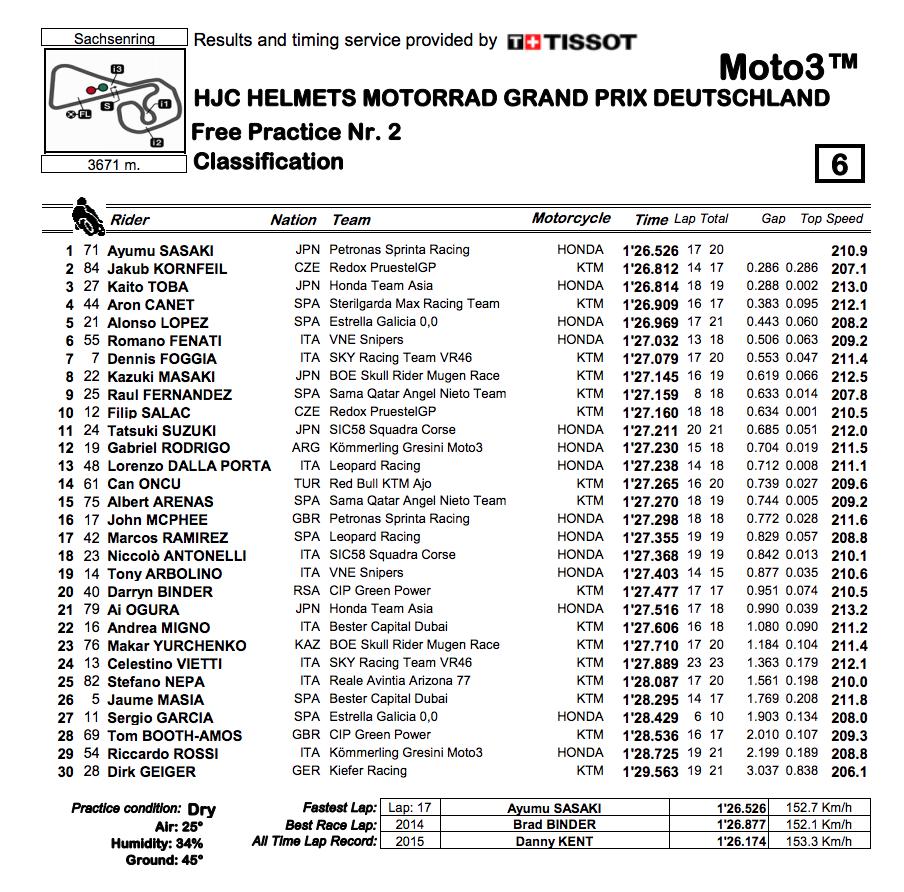 Moto3 2019ドイツGP FP2結果