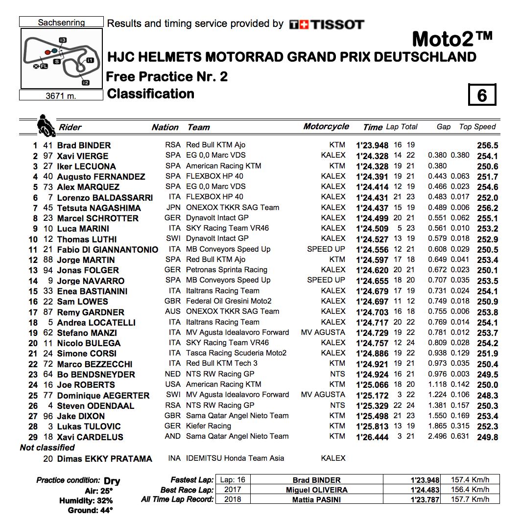 Moto2 2019ドイツGP FP2結果