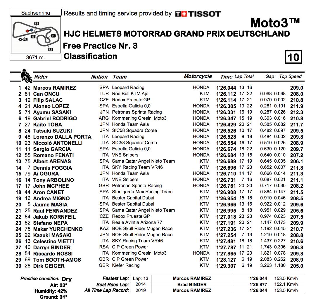 Moto3 2019ドイツGP FP3結果