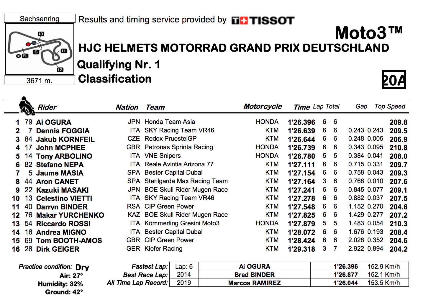 Moto3 2019ドイツGP Q1結果