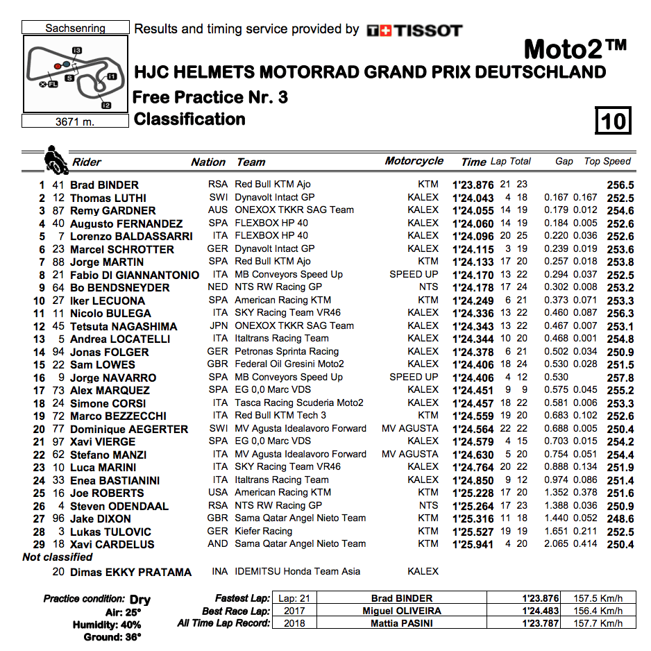 Moto2 2019ドイツGP FP3結果