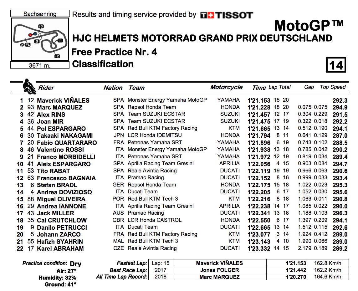 MotoGP2019ドイツGP FP4結果