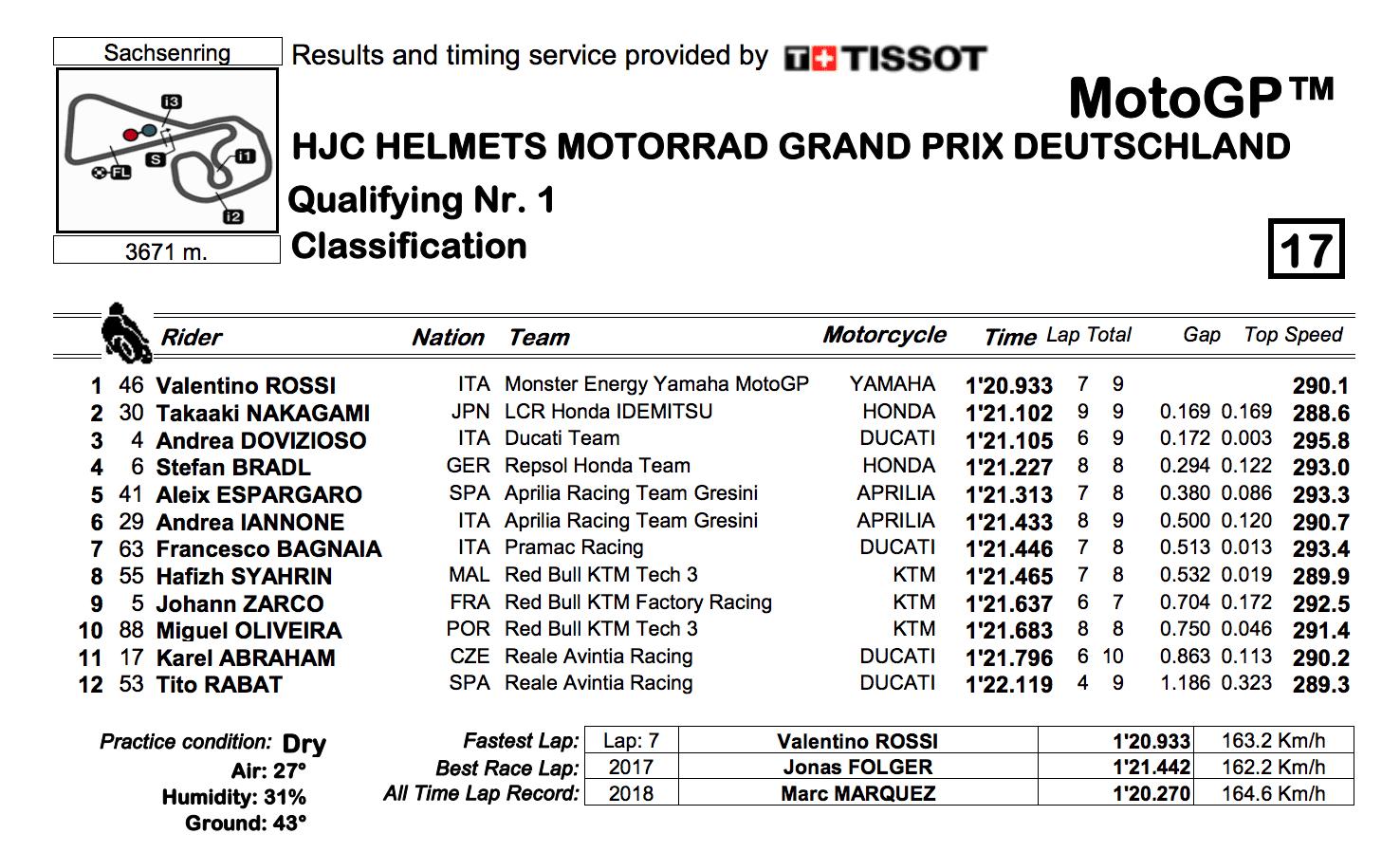MotoGP2019ドイツGP Q1結果