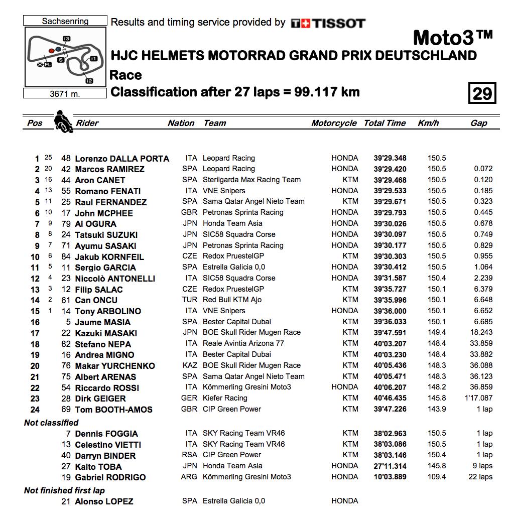 Moto3 2019ドイツGP決勝レース結果