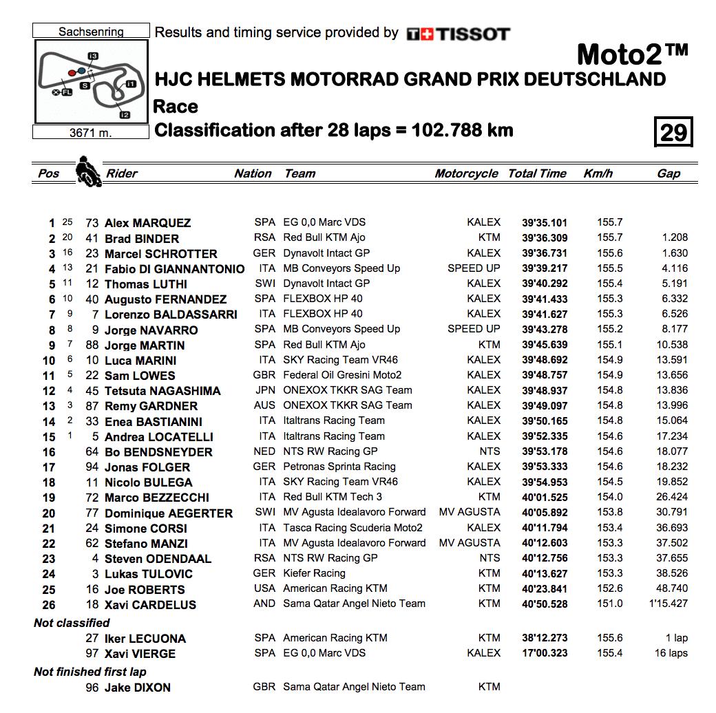 Moto2 2019ドイツGP 決勝レース結果