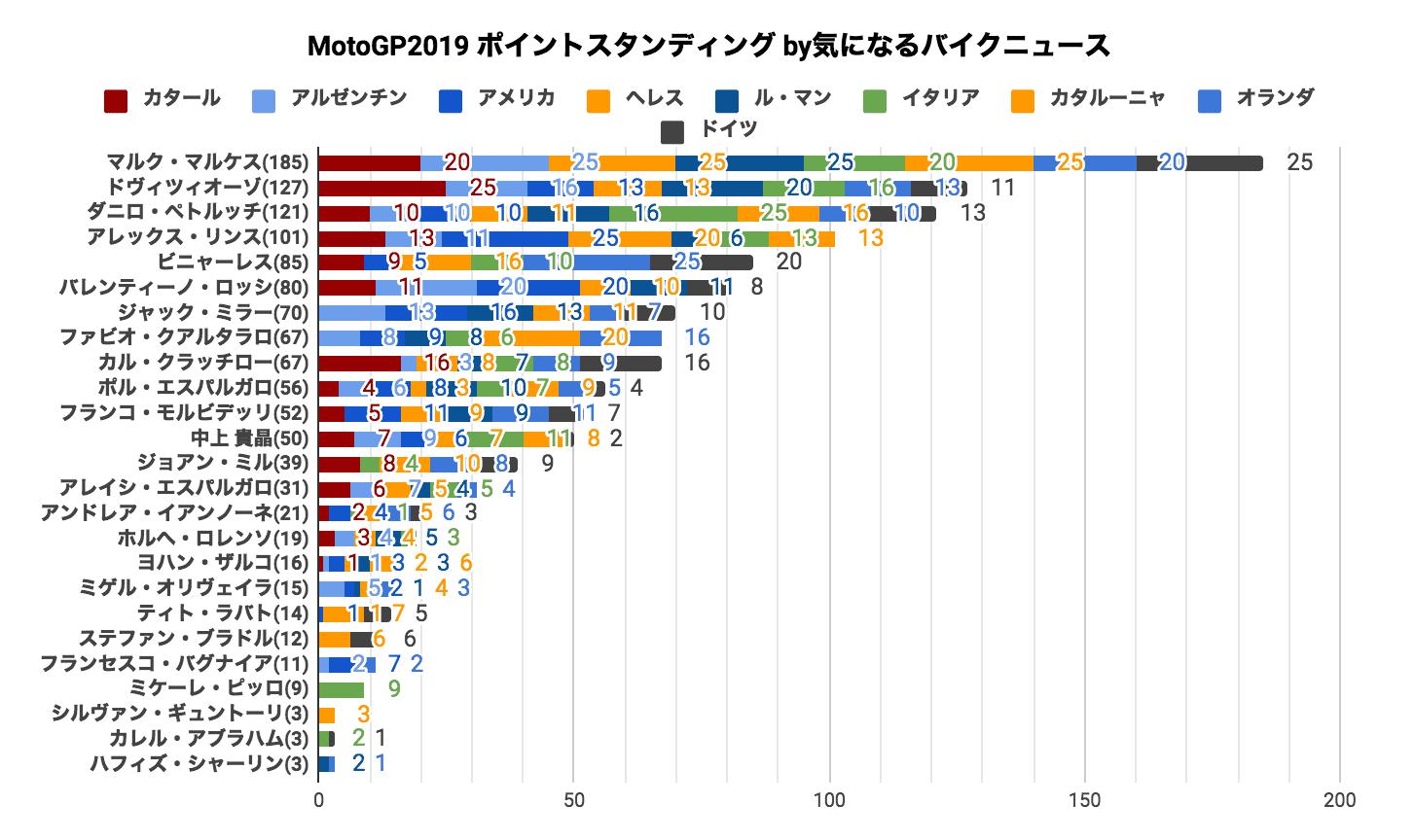 MotoGP2019 ポイントスタンディング(2019/07/08時点)