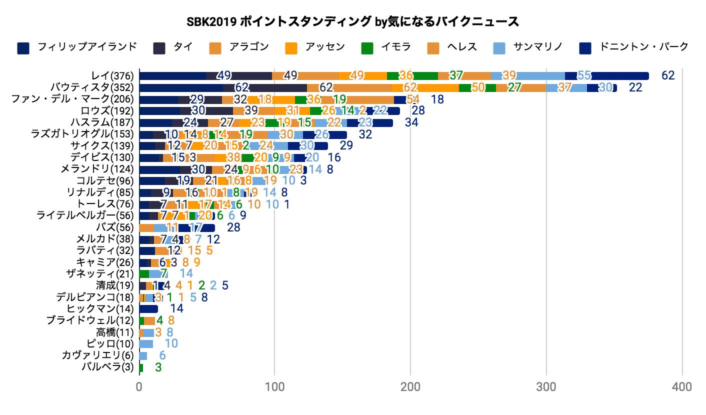 SBK2019 ポイントスタンディング(2019/07/08時点)