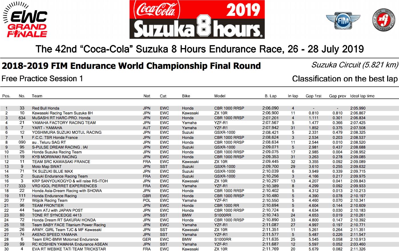 鈴鹿8耐 2019 フリープラクティス結果