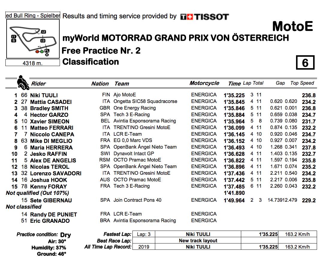 MotoE2019オーストリアGP FP2結果
