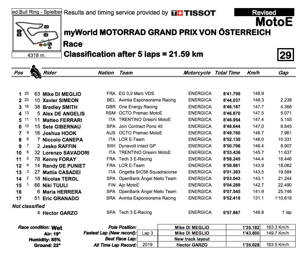 MotoE2019オーストリアGP 決勝レース結果