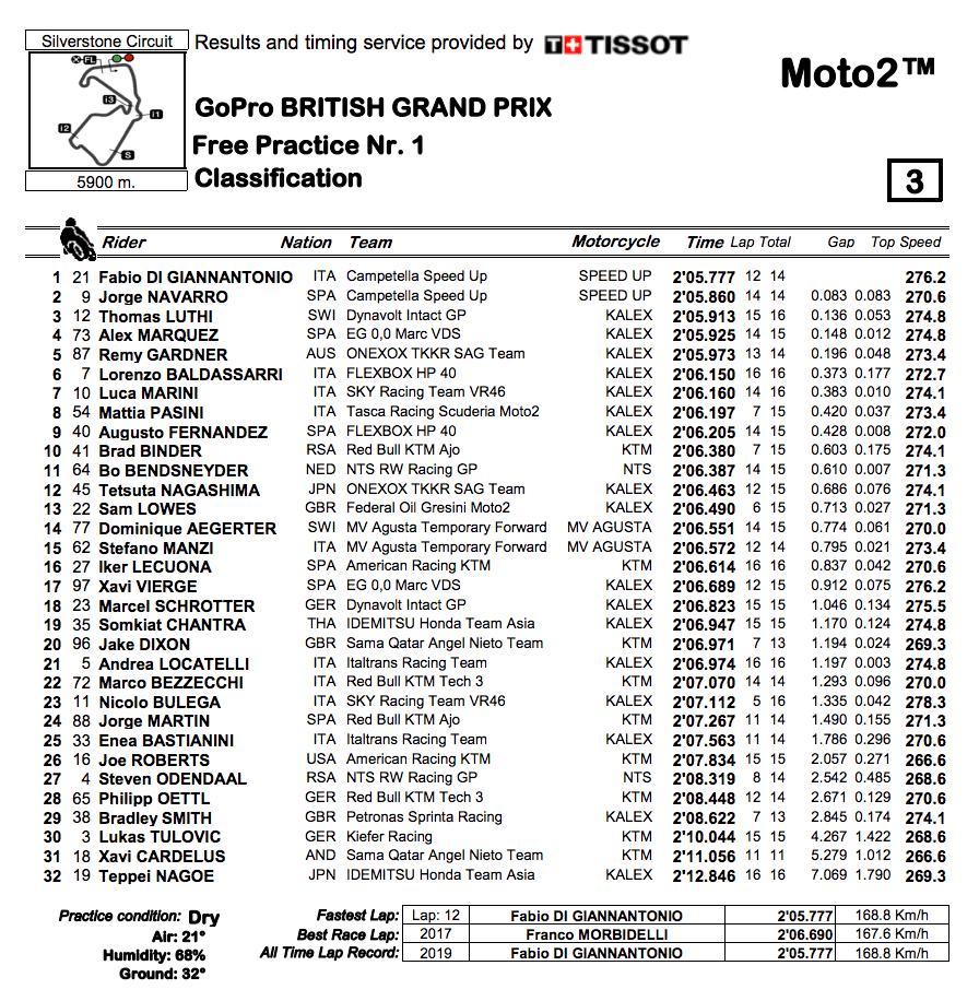 Moto2 2019イギリスGP FP1結果