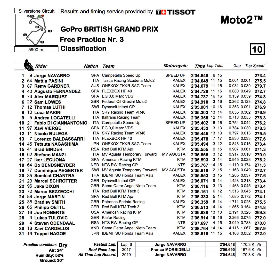 Moto2 2019イギリスGP FP3結果