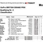 MotoGP2019イギリスGP Q2結果