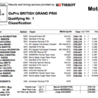 Moto2 2019イギリスGP Q1結果