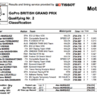 Moto2 2019イギリスGP Q2結果