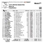 Moto3 2019イギリスGP ウォームアップ結果