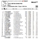 Moto3 2019イギリスGP 決勝レース結果