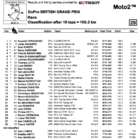 Moto2 2019イギリスGP 決勝レース結果