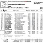 MotoGP2019イギリスGP 決勝レース結果