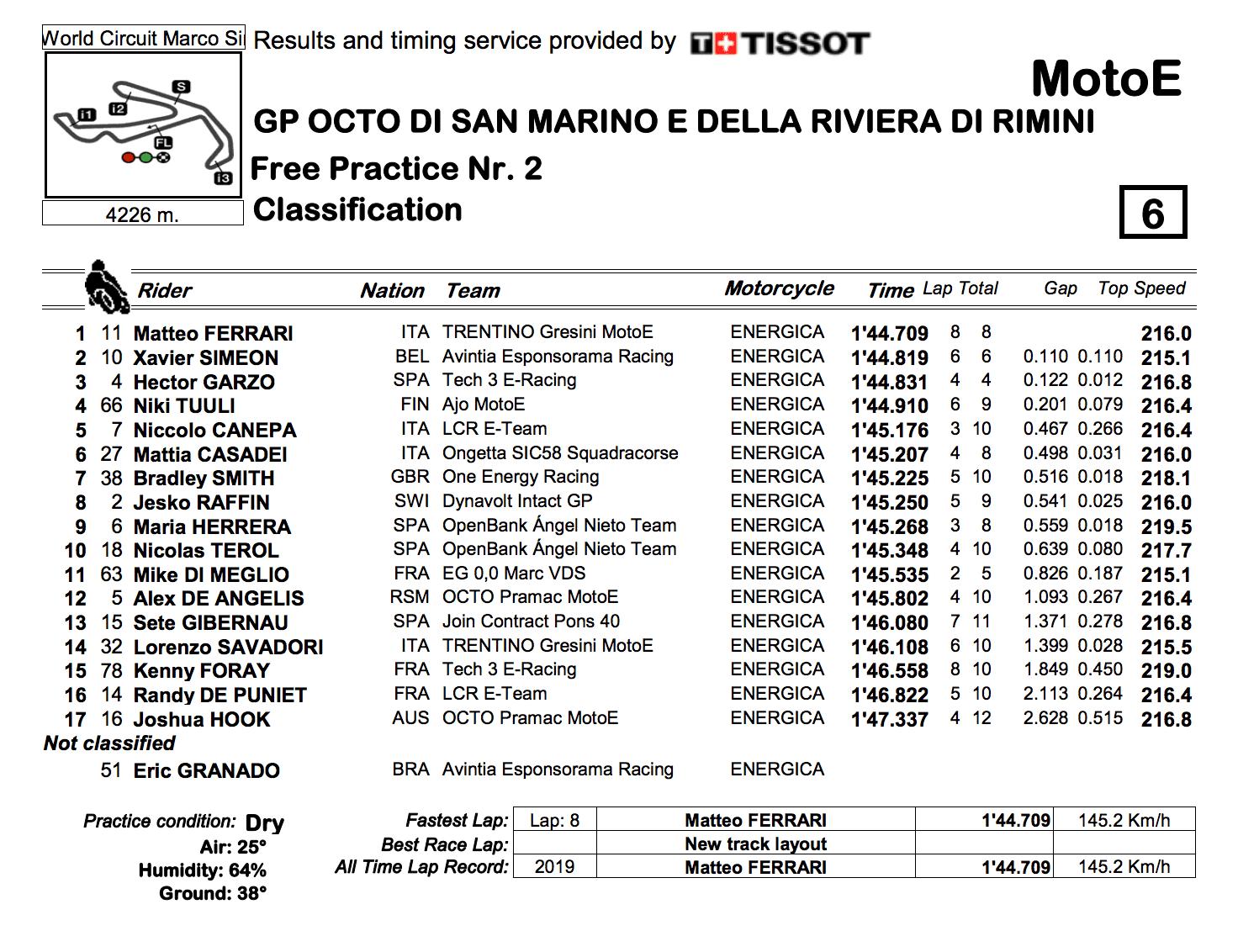 MotoE2019サンマリノGP FP2結果
