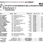 Moto3 2019サンマリノGP Q2結果