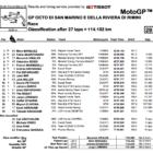 MotoGP2019サンマリノGP 決勝レース結果
