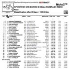 Moto2 2019サンマリノGP 決勝レース結果