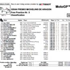 MotoGP2019アラゴン FP3結果