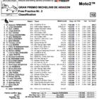Moto2 2019アラゴン FP3結果