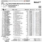 Moto3 2019アラゴンGP FP3結果