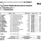 Moto3 2019アラゴンGP Q1結果