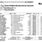 Moto3 2019アラゴンGP Q2結果