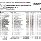 MotoGP2019アラゴン FP1結果