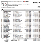 Moto2 2019アラゴン FP1結果
