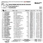 Moto3 2019アラゴンGP FP1結果