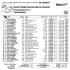 Moto3 2019アラゴンGP FP2