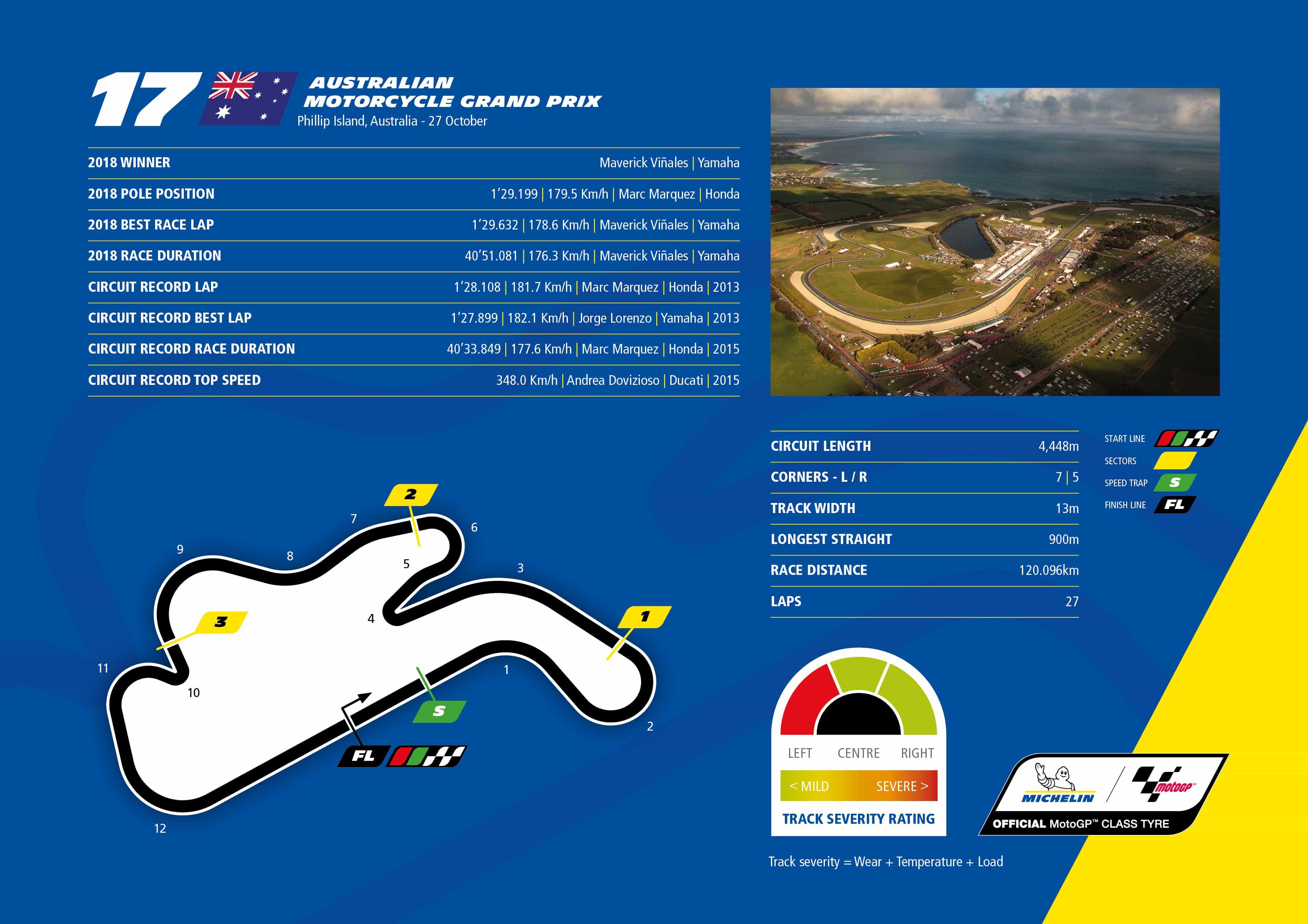 ミシュラン オーストラリアにおいてレースウィークとタイヤテストを初めて併催