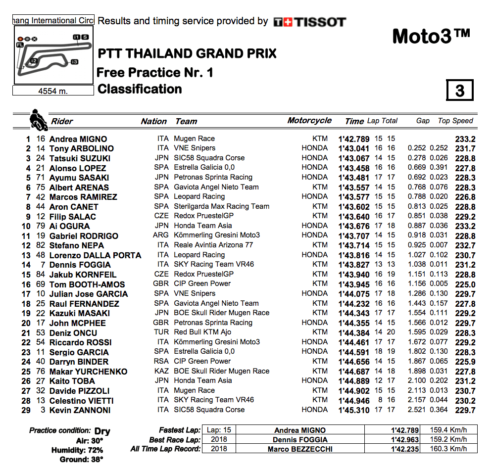 Moto3 2019タイGP FP1結果