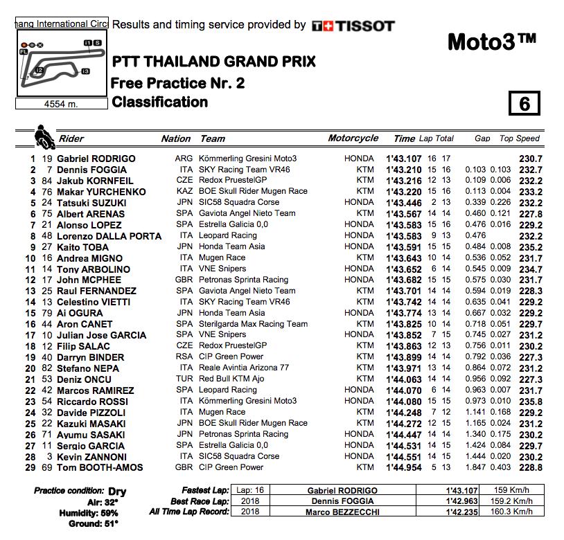 Moto3 2019タイGP FP2結果