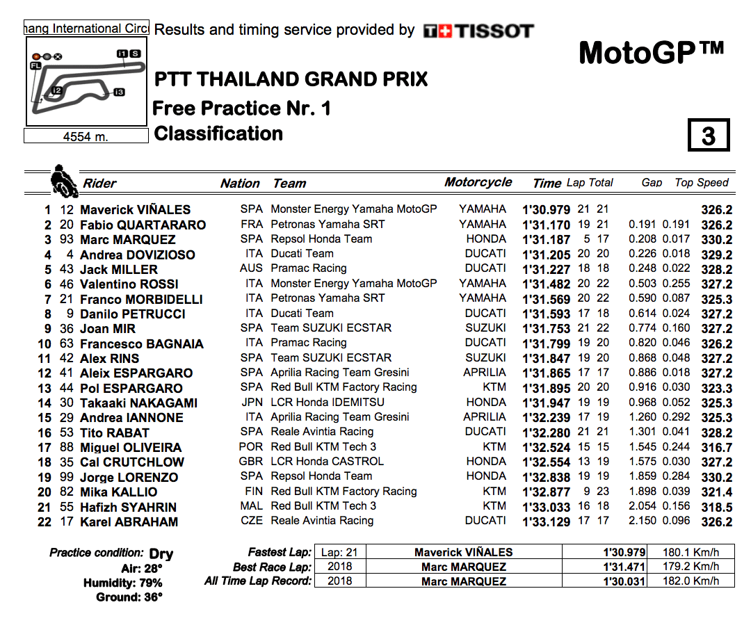 MotoGP2019タイGP FP1結果