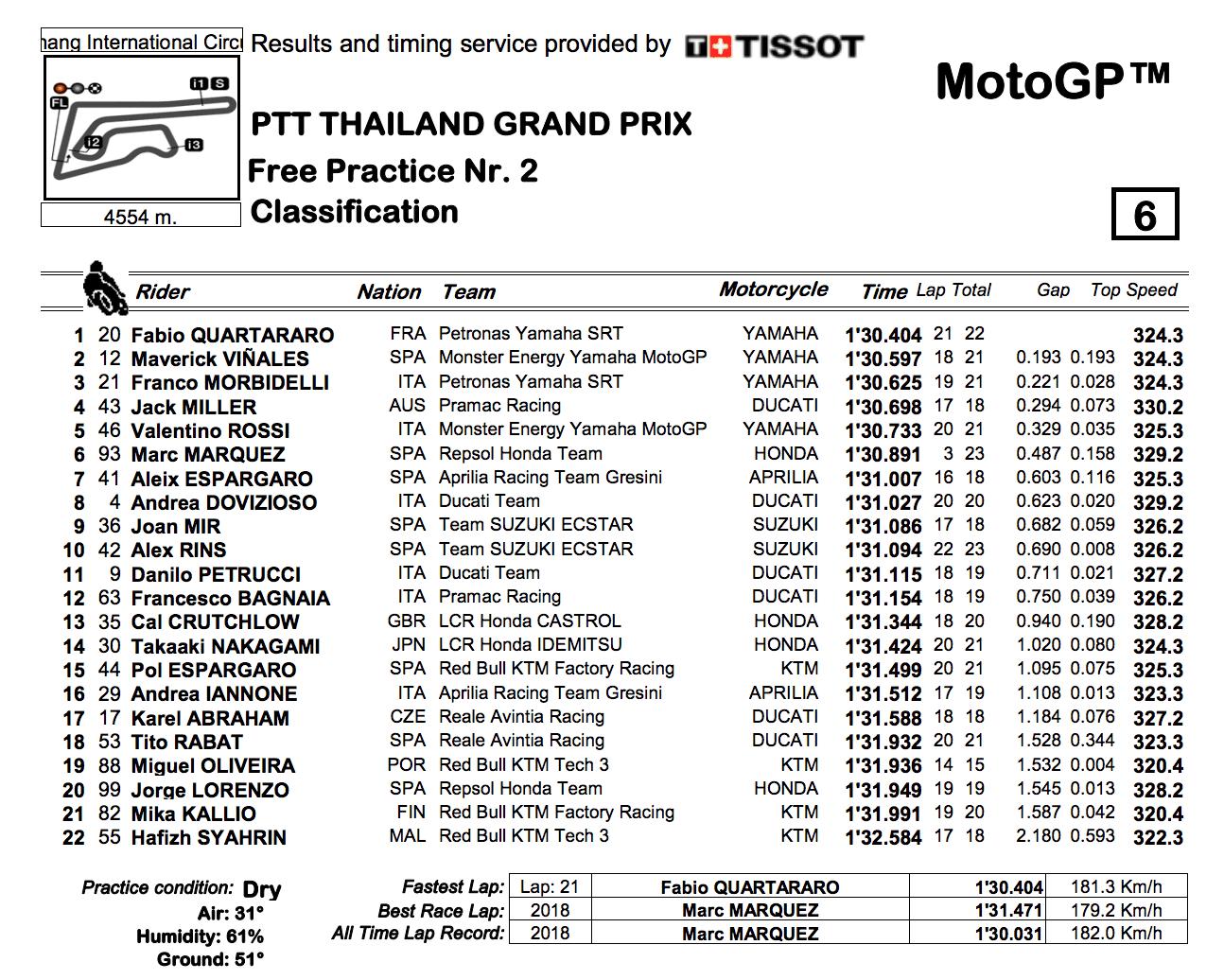 MotoGP2019タイGP FP2結果