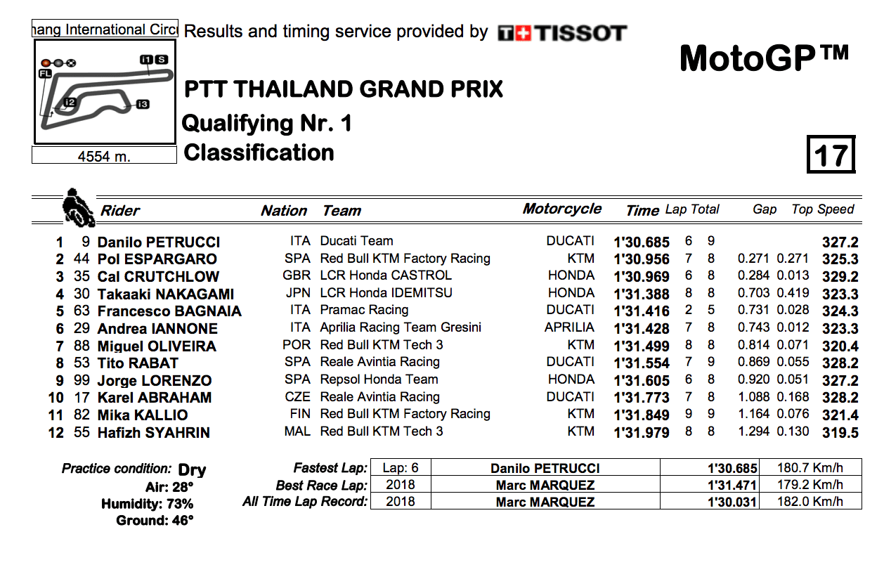 MotoGP2019タイGP Q1結果