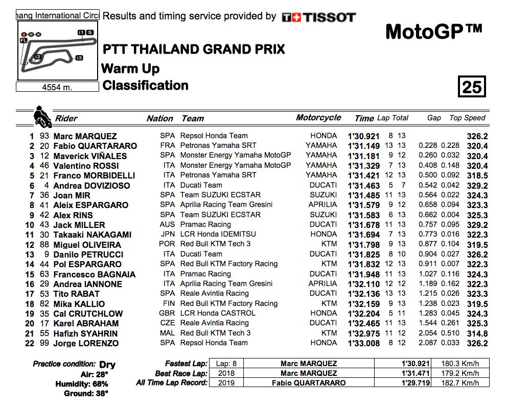 MotoGP2019タイGP ウォームアップ結果