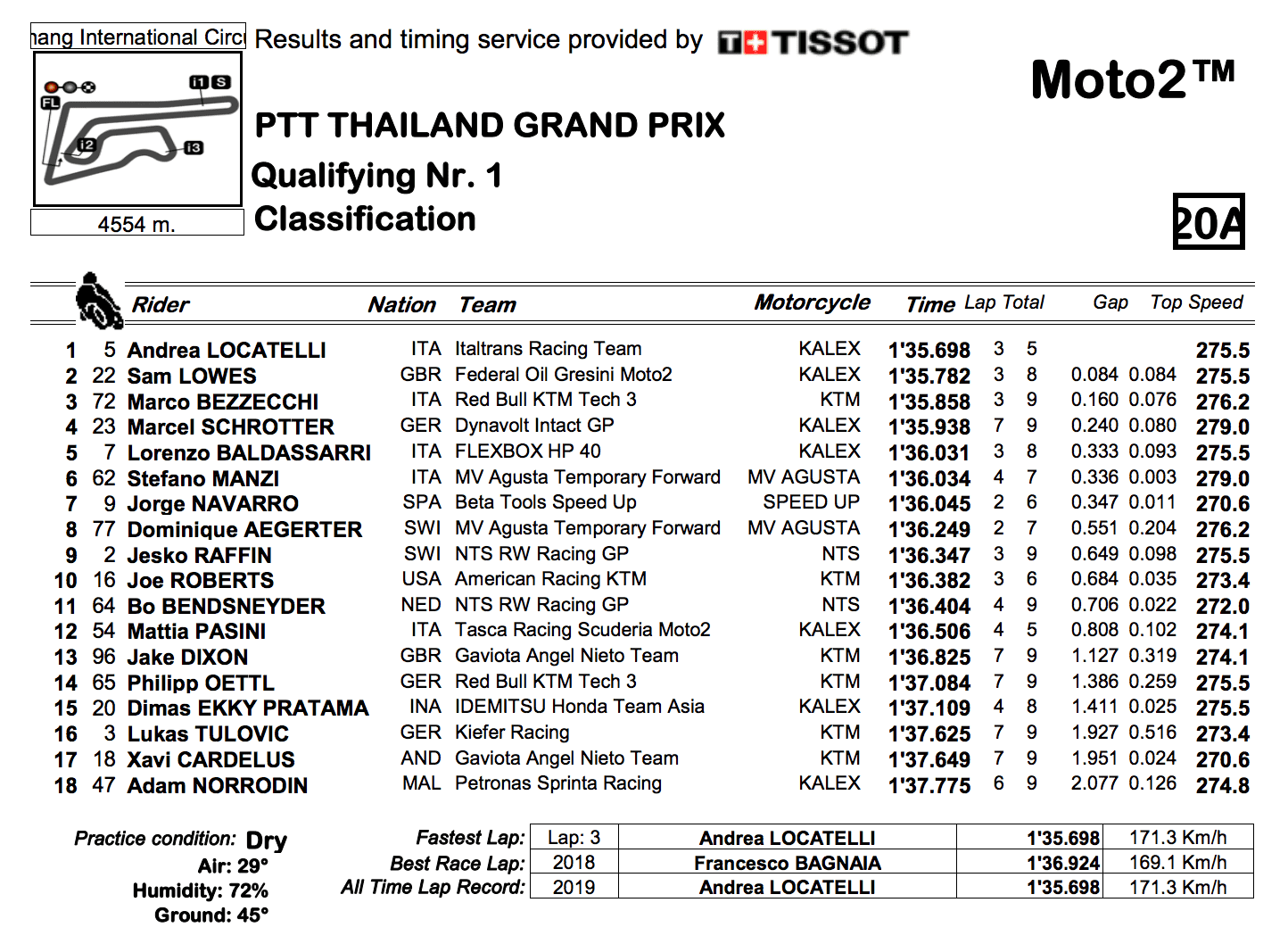 Moto2 2019タイGP Q1結果
