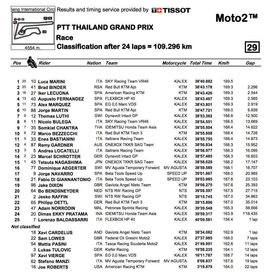 Moto2 2019タイGP 決勝レース結果