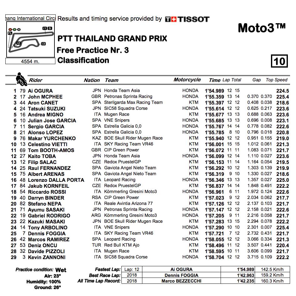 Moto3 2019タイGP FP3結果